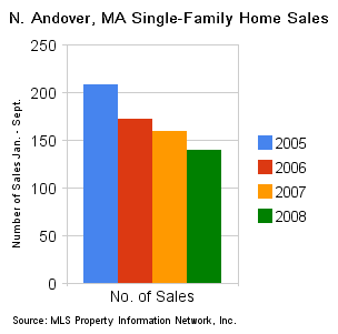 N_andover_ma_single-family_home_sales_jan_sept
