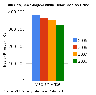 Billerica_ma_single-family_home_median_price_jan_oct