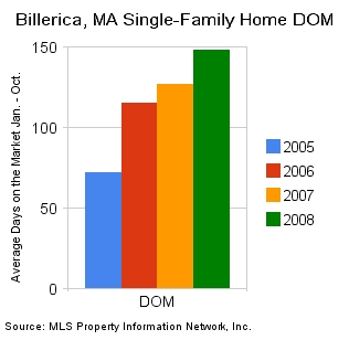 Billerica_ma_single-family_home_dom-jan-oct