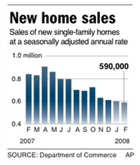 New_home_sales_february_2008